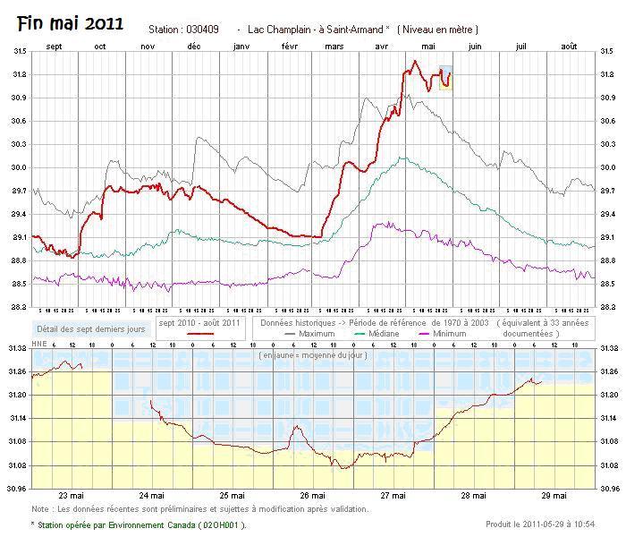 Niveau des eaux lac Champlain/Richelieu