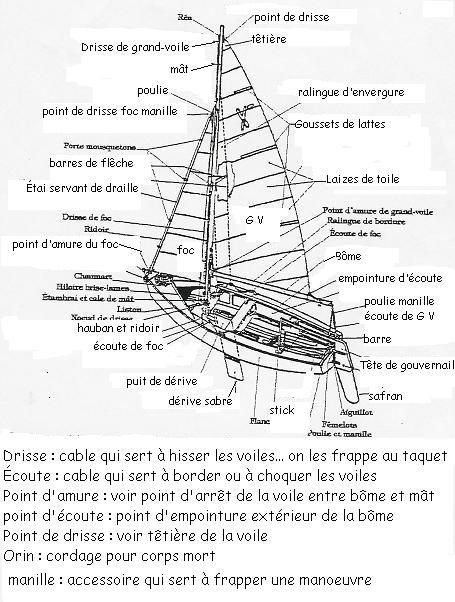 Lexique De Voile Pour Les Nuls Emilie Se Balade